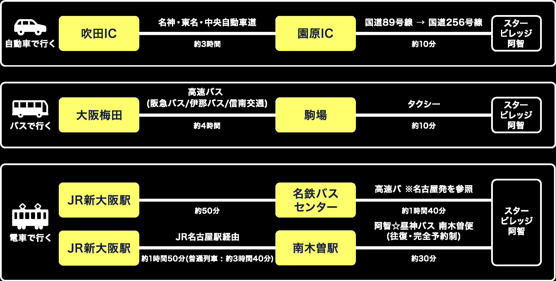 天空の楽園 日本一の星空ツアー | スタービレッジ阿智